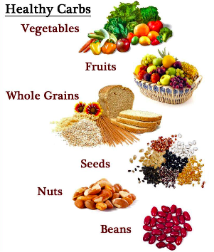 Diagram of Healthy Carbs
